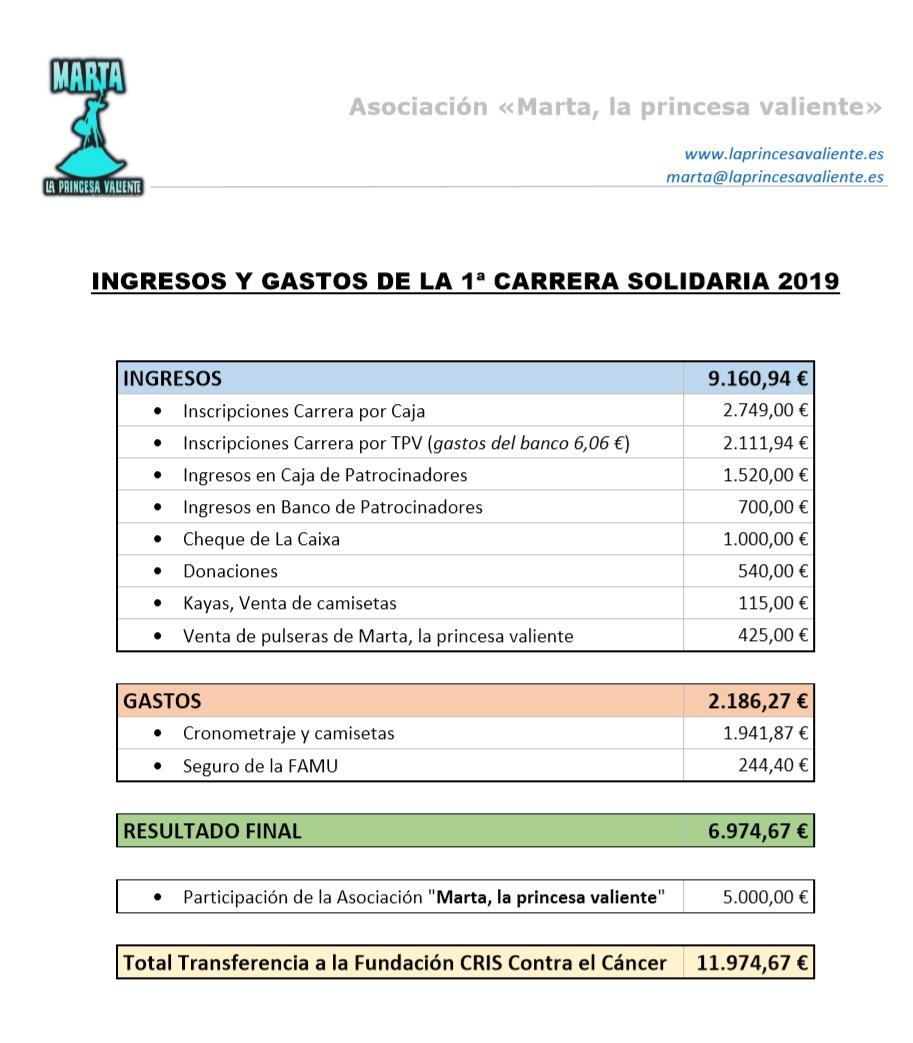 INGRESOS Y GASTOS DE LA 1ª CARRERA SOLIDARIA 2019